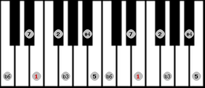 hungarian minor (gipsy) scale on key E for Piano
