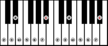 ichikosucho scale on key A#/Bb for Piano
