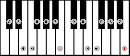 ichikosucho scale on key B for Piano