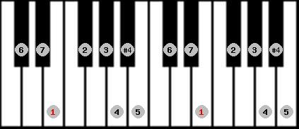 ichikosucho scale on key E for Piano