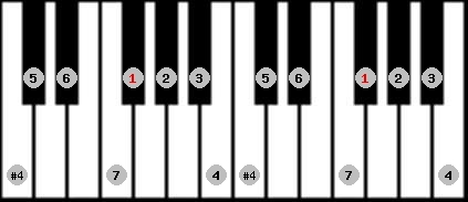 ichikosucho scale on key F#/Gb for Piano