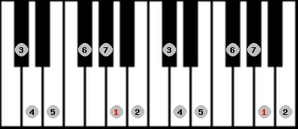 ionian scale on key A for Piano