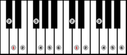 ionian scale on key D for Piano