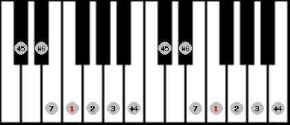 leading whole tone scale on key F for Piano