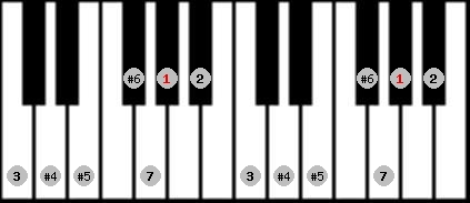 leading whole tone scale on key G#/Ab for Piano