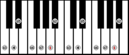 locrian scale on key A for Piano