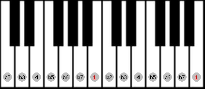 locrian scale on key B for Piano