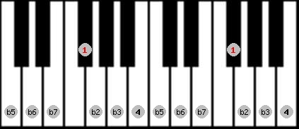 locrian scale on key F#/Gb for Piano