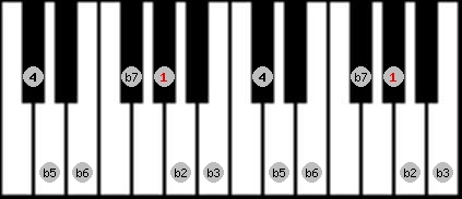 locrian scale on key G#/Ab for Piano