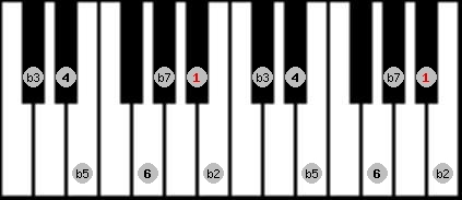locrian 6 scale on key A#/Bb for Piano