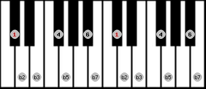 locrian 6 scale on key C#/Db for Piano