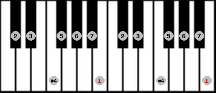 lydian scale on key B for Piano