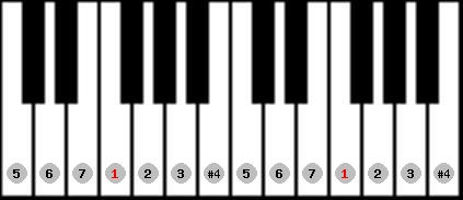 lydian scale on key F for Piano