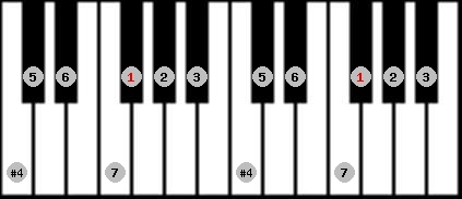 lydian scale on key F#/Gb for Piano