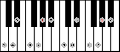 lydian scale on key G#/Ab for Piano