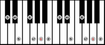 lydian b7 scale on key A for Piano