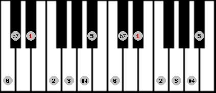 lydian b7 scale on key D#/Eb for Piano