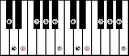 lydian b7 scale on key E for Piano