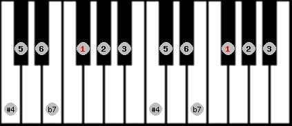 lydian b7 scale on key F#/Gb for Piano