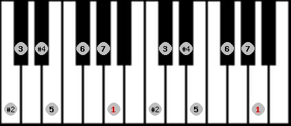 lydian #9 scale on key A for Piano