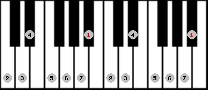 major scale on key A#/Bb for Piano