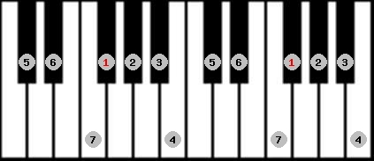 major scale on key F#/Gb for Piano