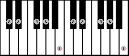 major pentatonic scale on key B for Piano