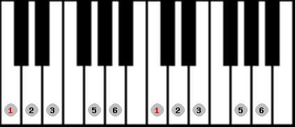 major pentatonic scale on key C for Piano