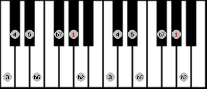 major phrygian scale on key G#/Ab for Piano