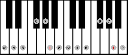 melodic minor scale on key A for Piano