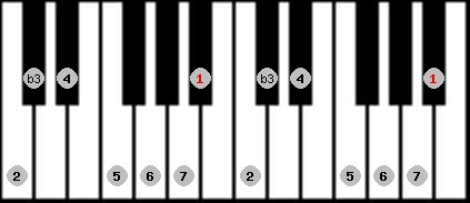 melodic minor scale on key A#/Bb for Piano