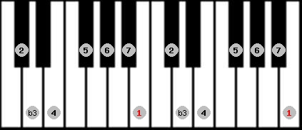 melodic minor scale on key B for Piano