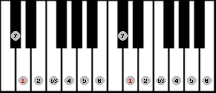 melodic minor scale on key D for Piano