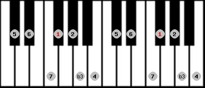 melodic minor scale on key F#/Gb for Piano