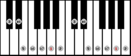minor lydian scale on key A for Piano