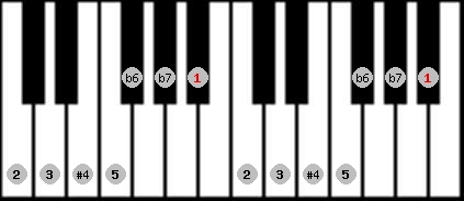 minor lydian scale on key A#/Bb for Piano