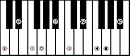minor pentatonic scale on key C for Piano