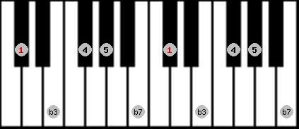 minor pentatonic scale on key C#/Db for Piano