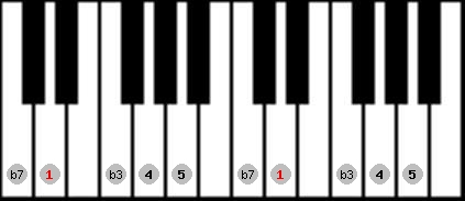minor pentatonic scale on key D for Piano
