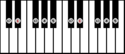 minor pentatonic scale on key D#/Eb for Piano