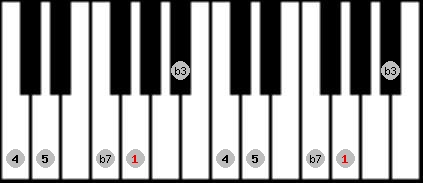 minor pentatonic scale on key G for Piano