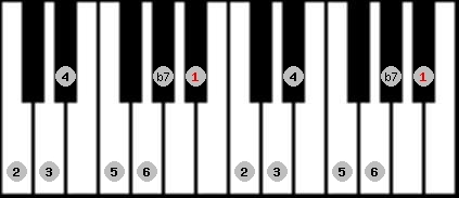 mixolydian scale on key A#/Bb for Piano