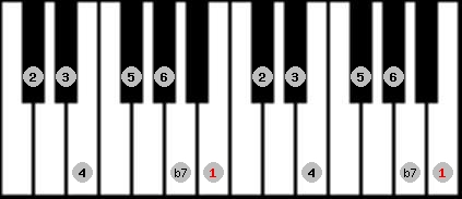 mixolydian scale on key B for Piano