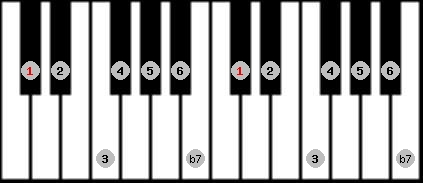 mixolydian scale on key C#/Db for Piano