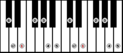 mixolydian scale on key E for Piano