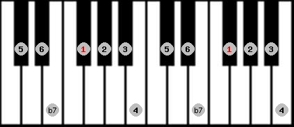 mixolydian scale on key F#/Gb for Piano
