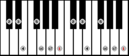mixolydian b6 scale on key B for Piano