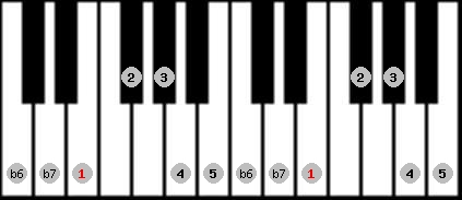 mixolydian b6 scale on key E for Piano