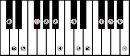 mixolydian b6 scale on key F#/Gb for Piano