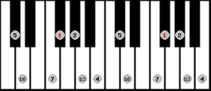 mohammedan scale on key F#/Gb for Piano